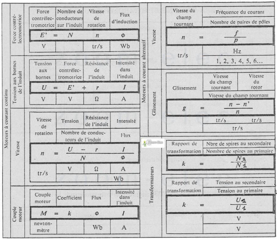 Formule electrique lectrotechnique et d lectricit calcul puissance lectrique intensit - Calcul puissance radiateur electrique ...