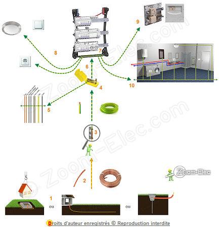 Mise la terre d 39 une installation lectrique norme nf c 15 100 - Mise en norme electrique ...