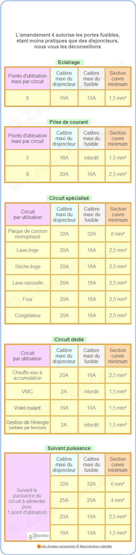 Norme montage installation cblage branchement tableau lectrique maison - Norme hauteur tableau electrique ...
