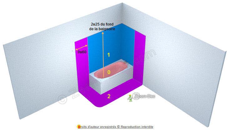 Volume de sécurité ou de protection de baignoire, norme électrique