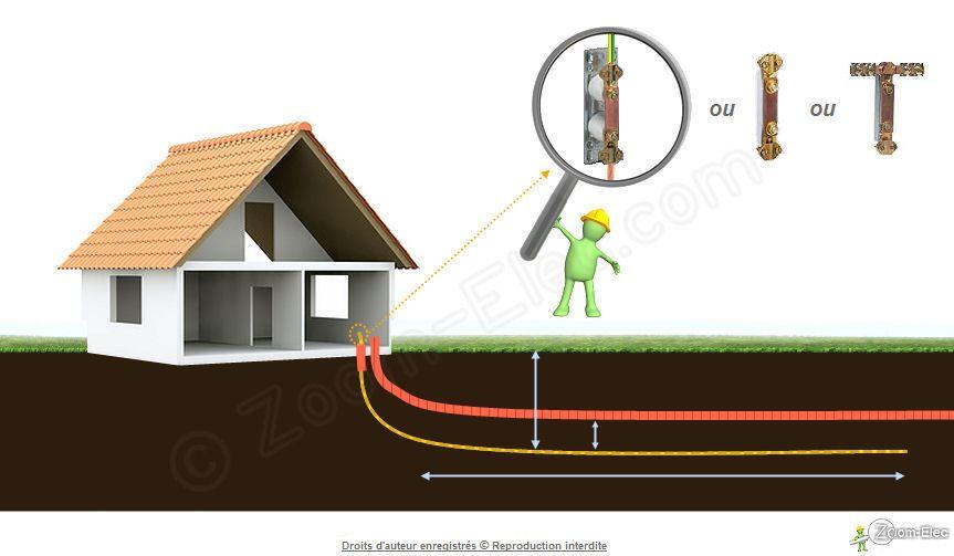 La prise de terre d 39 une installation lectrique norme nf c for Mesure de la prise de terre