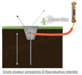 Piquet de terre electrique