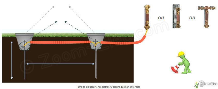 La prise de terre d 39 une installation lectrique norme nf c 15 100 - Comment mettre a la terre une installation electrique ...