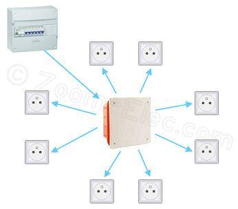 Schma prise lectrique prise de courant norme et cblage du circuit - Probleme electrique maison court circuit ...