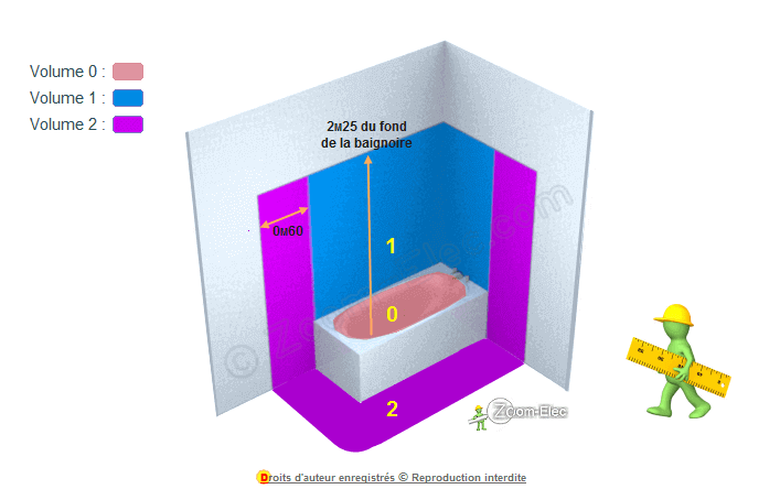 Norme lectrique salle de bain r glemention d 39 une - Volume salle de bain electricite ...